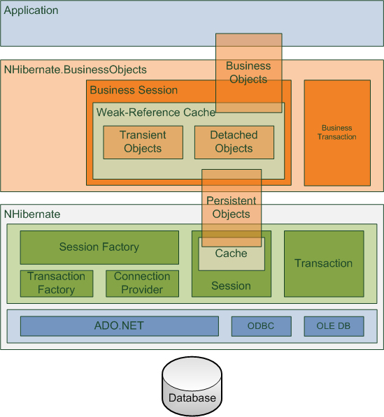 NHibernate.BusinessObjects Architecture